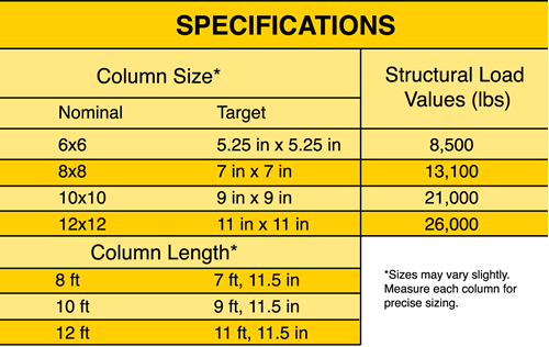 The proceeding load table was derived from physical testing and the 2005  National Design Specification  published by the American Forest   Paper  Association. Columns   YellaWood